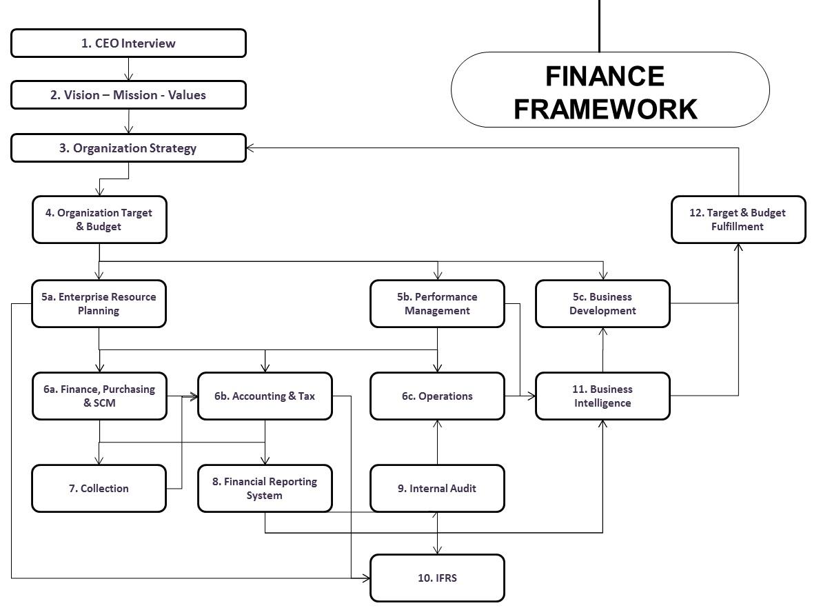 Framework-Finance-SCM