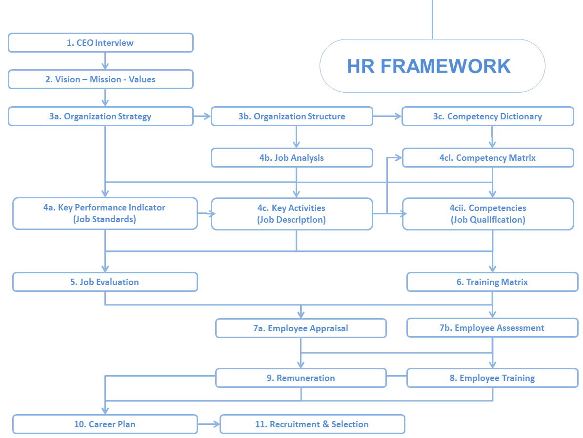 HR-Framework