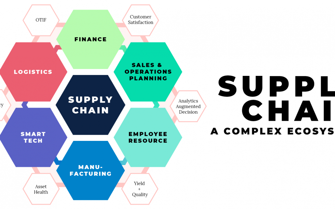 Typology Strategi Supply Chain Lean-Agile-Leave
